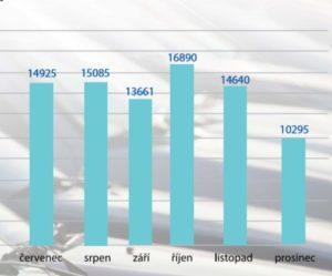Statistický souhrn trhu s ojetými vozidly za rok 2018