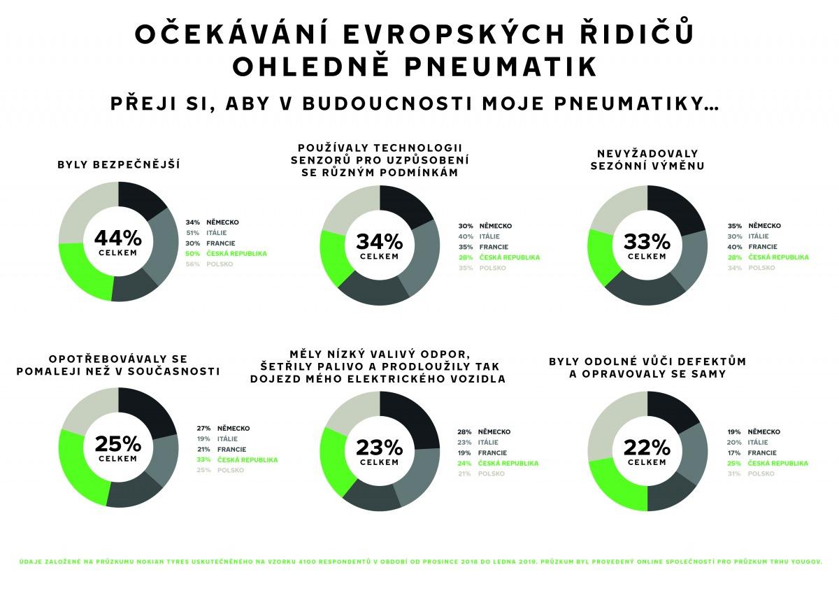 Očekávání evropských řidičů ohledně pneumatik