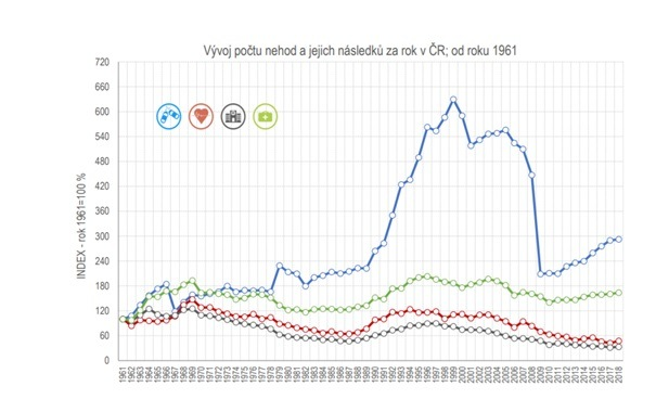 vývoj počtu nehod v ČR od 1961