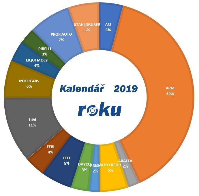 Kalendář roku 2019 v grafu