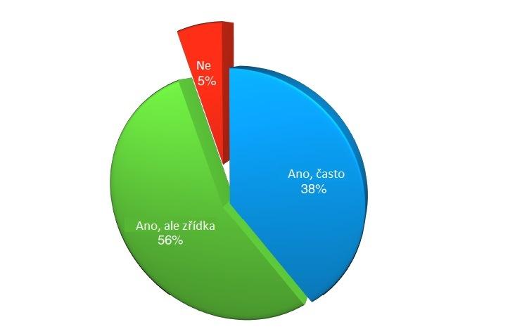 Graf dodávek dílů v poškozených obalech