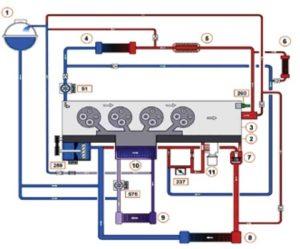 Jak používat sadu Vacuum Coolant Refiller