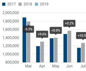 Registrace osobních vozidel: -2,9 % za první dva měsíce 2019; -1,0 % v únoru