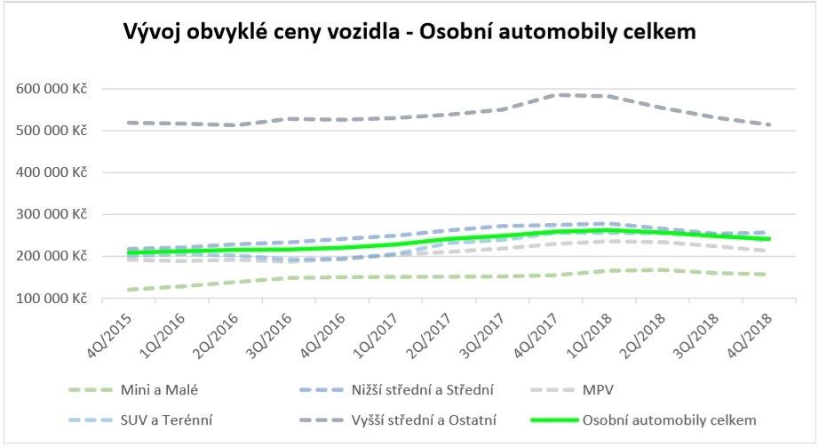 Analýza vývoje cen vozidel 4/2018