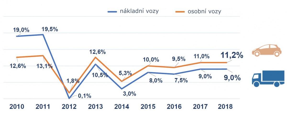 Dynamika změn v prodeji náhradních dílů v PL