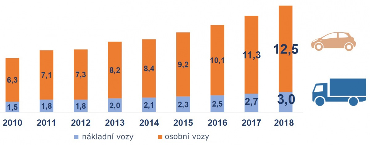 Prodej polských distributorů