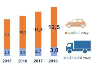 Polský aftermarket a servisy v číslech
