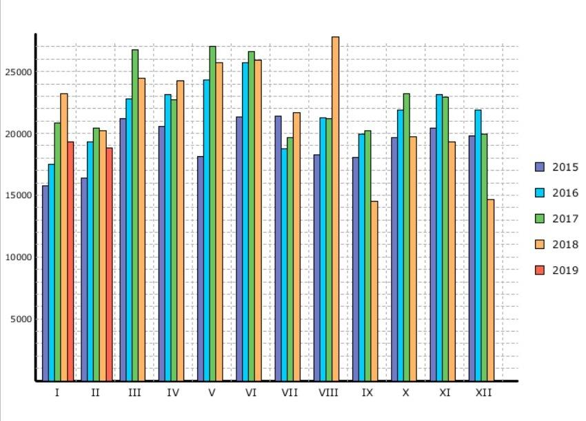 Statistika OA SDA únor 2019