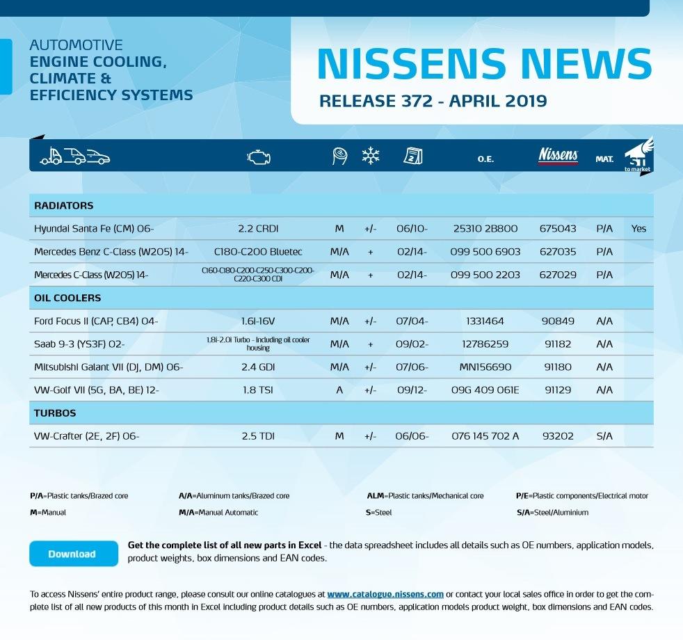 Novinky v sortimentu Nissens v měsíci duben 2019