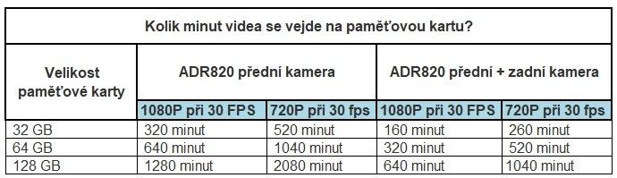 Kolik minut videa se vejde na paměťovou kartu u ADR820