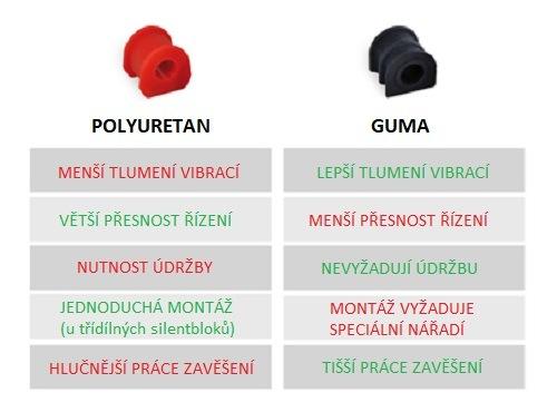 Srovnávací tabulka polyuretanových a gumových silentbloků