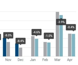 Registrace osobních vozidel: -2,6 % čtyři měsíce do roku 2019; -0,4 % v dubnu