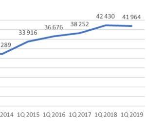 Situace na trhu ojetých aut – Cebia summary 1/2019