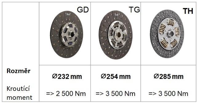 Porovnání průměru tlumičů vibrací lamel GD, TG, TH