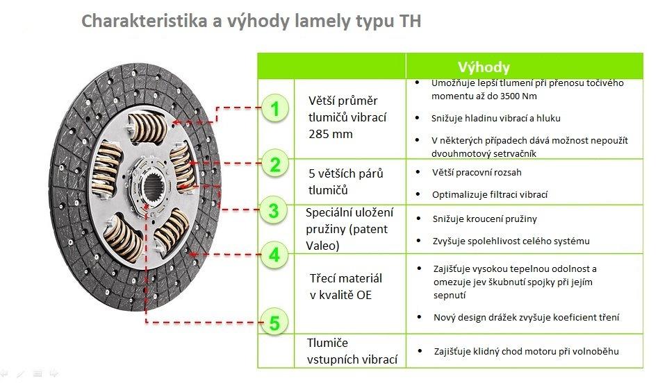 Výhody lamely typu TH