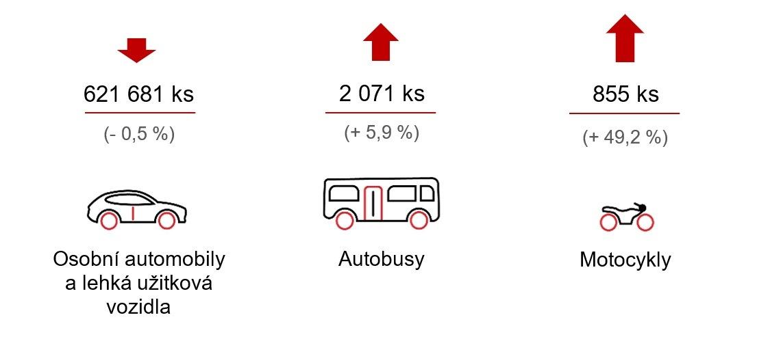 Přehled AutoSAP o výrobě a odbytu motorových vozidel za období leden - květen 2019
