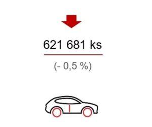 Přehled o výrobě a odbytu motorových vozidel v České republice za období leden – květen 2019