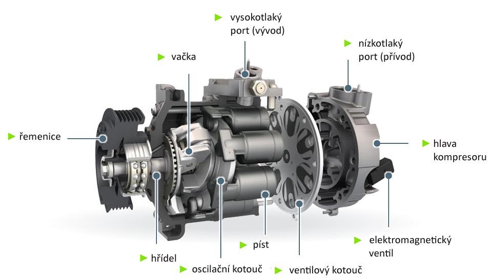 Konstrukce kompresoru klimatizace Valeo