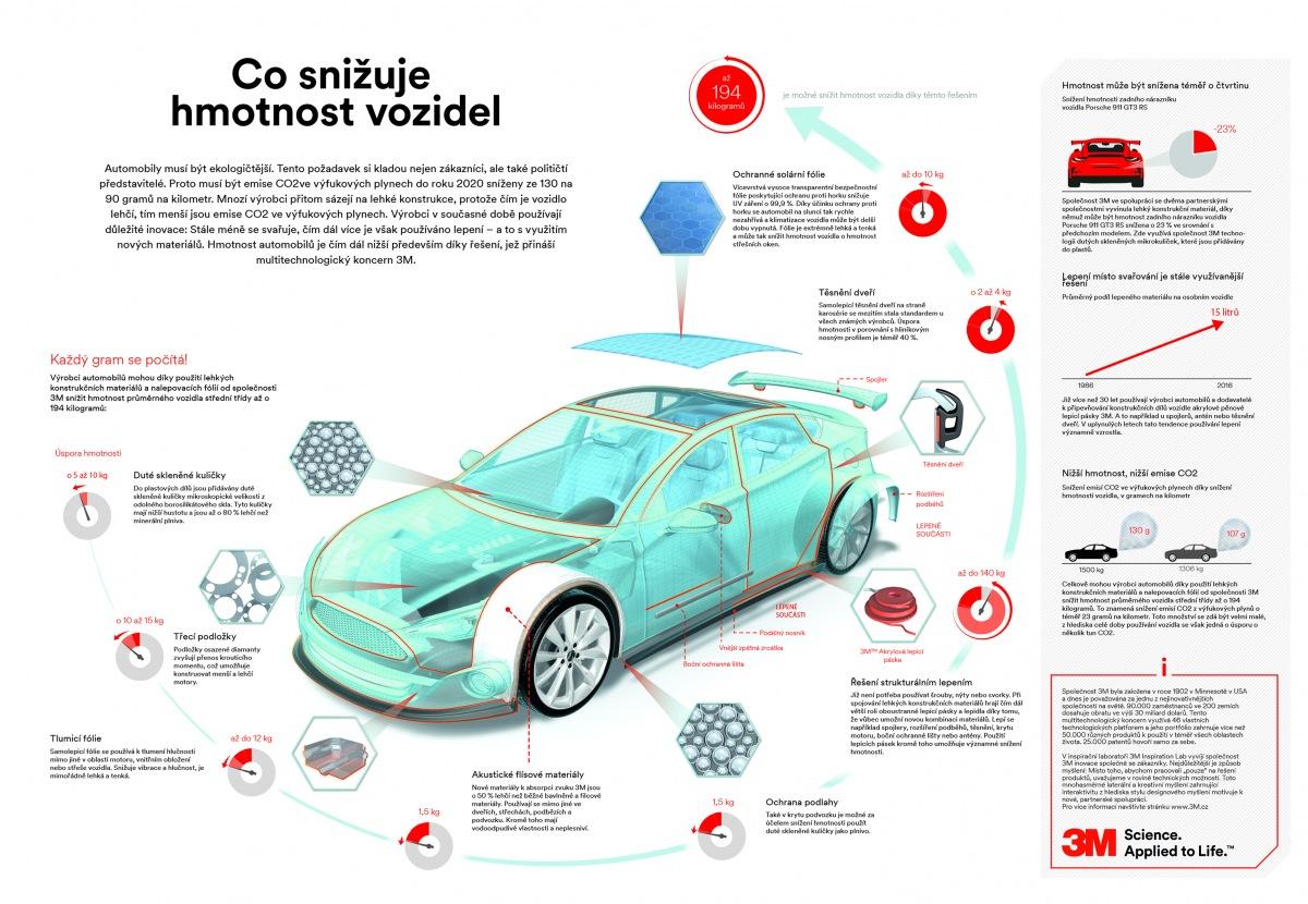 Snižování hmotnosti vozidel dle 3M