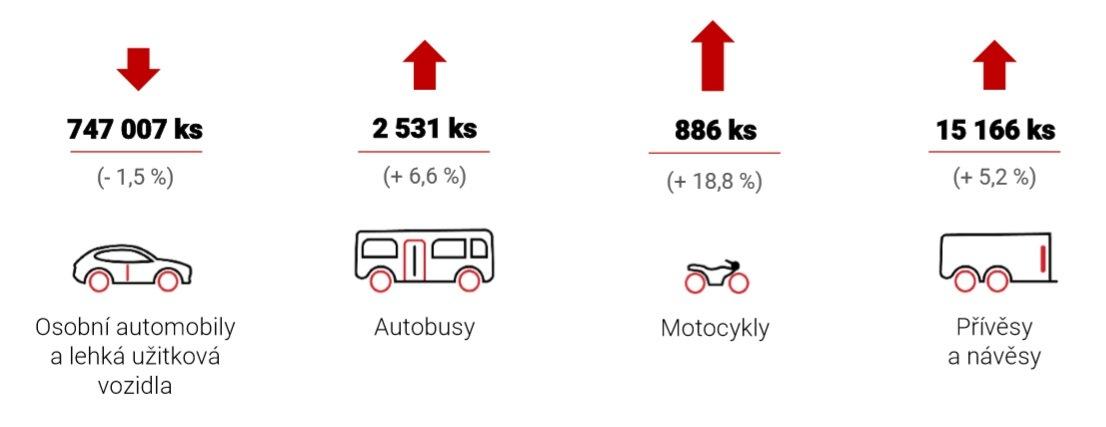 Přehled o výrobě a odbytu vozidel za období od 1. ledna do 30. června 2019 od AutoSAP