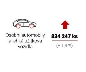 Výroba motorových vozidel v Česku opět roste