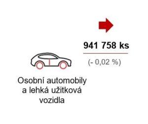 Výroba motorových vozidel za osm měsíců mírně vzrostla