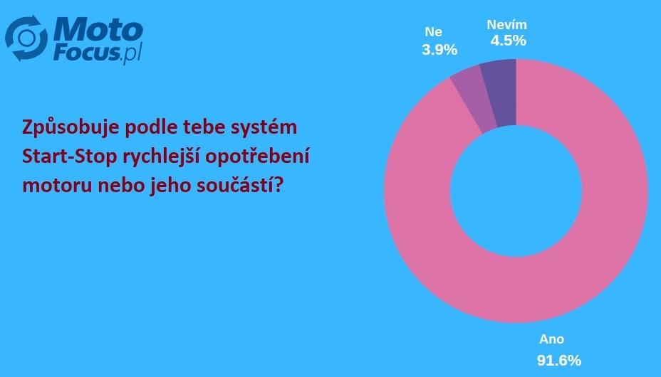 Anketa o vlivu systému start-stop na opotřebení motoru 1