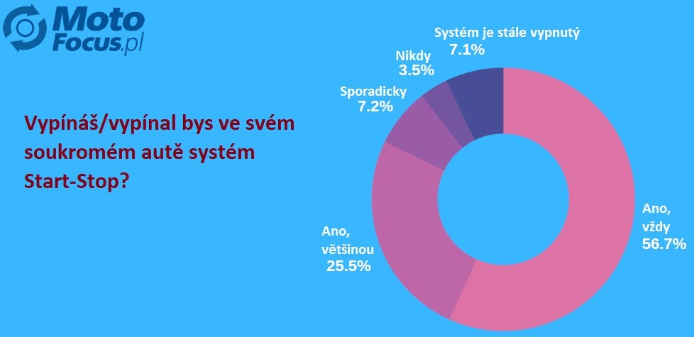 Anketa o vlivu systému start-stop na opotřebení motoru 2