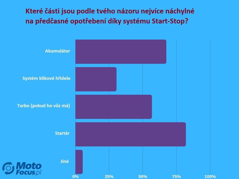 Anketa o vlivu systému start-stop na opotřebení motoru 3