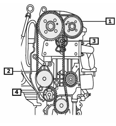 Doporučení pro montáž/demontáž rozvodové sady KD457.26