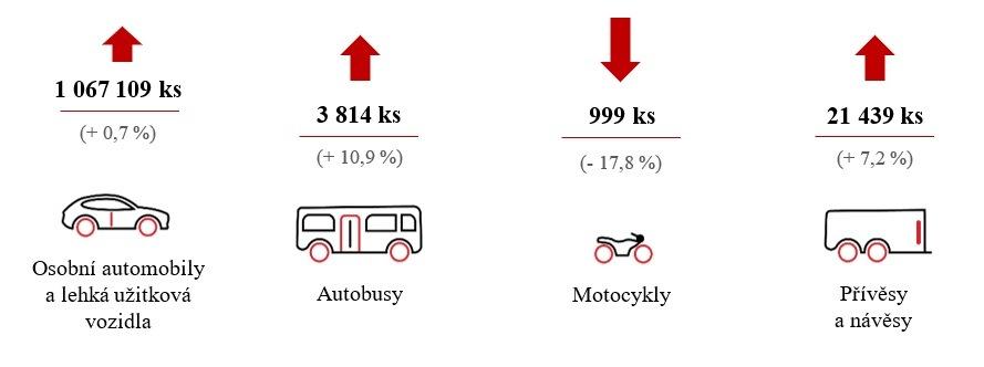 AutoSAP výroba výsledky
