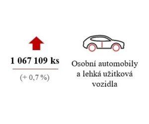 AutoSAP: Výroba silničních vozidel v Česku za tři čtvrtletí mírně vzrostla