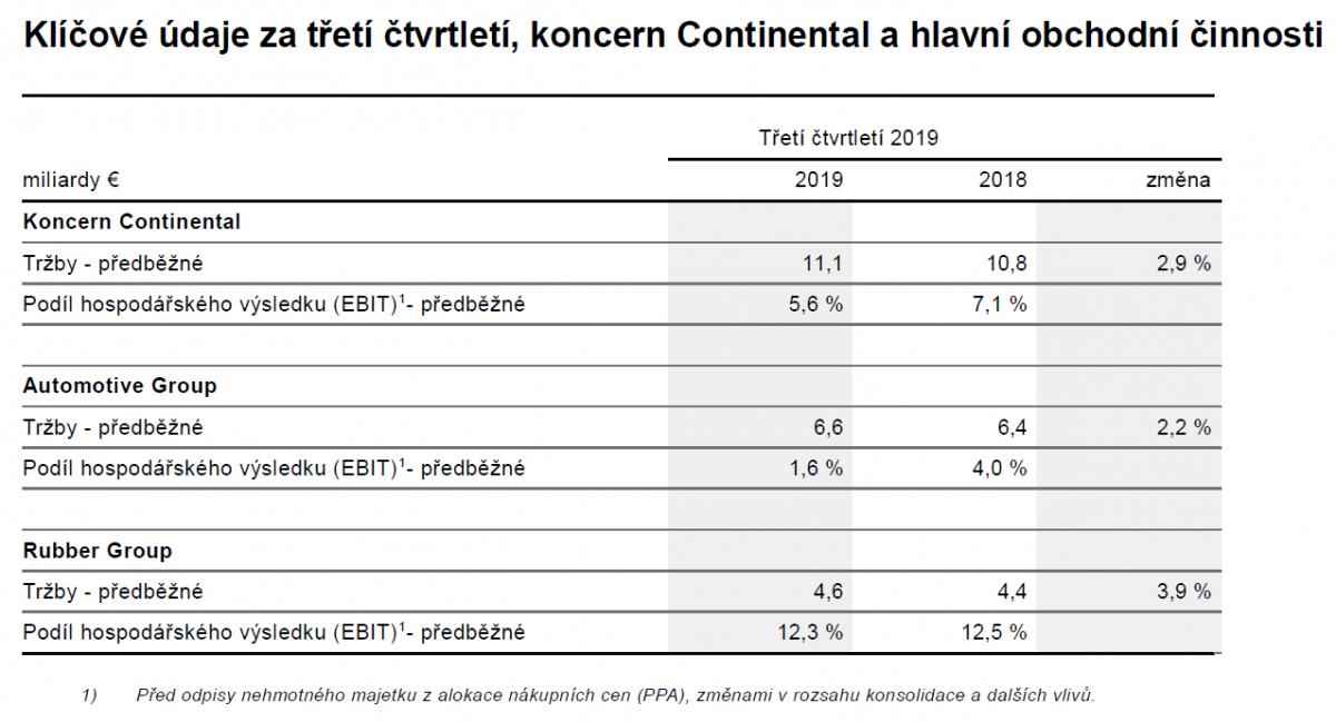 Klíčové údaje za třetí čtvrtletí od Continentalu