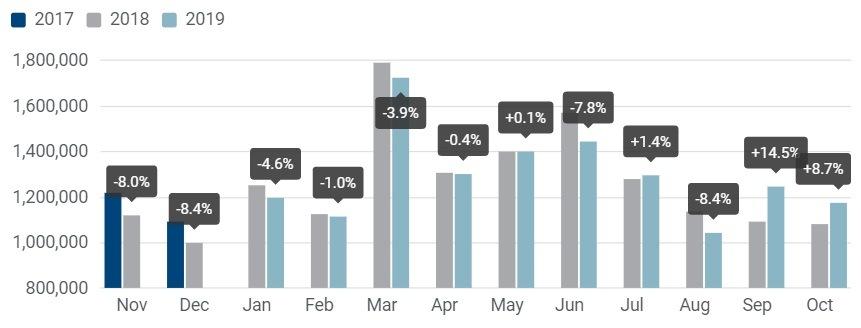 Registrace osobních vozidel: -0,7 % za 10 měsíců roku 2019; + 8,7 % za říjen