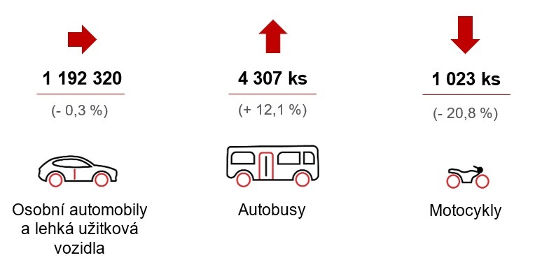 Produkce motorových vozidel je na úrovni loňského roku dle AutoSAP