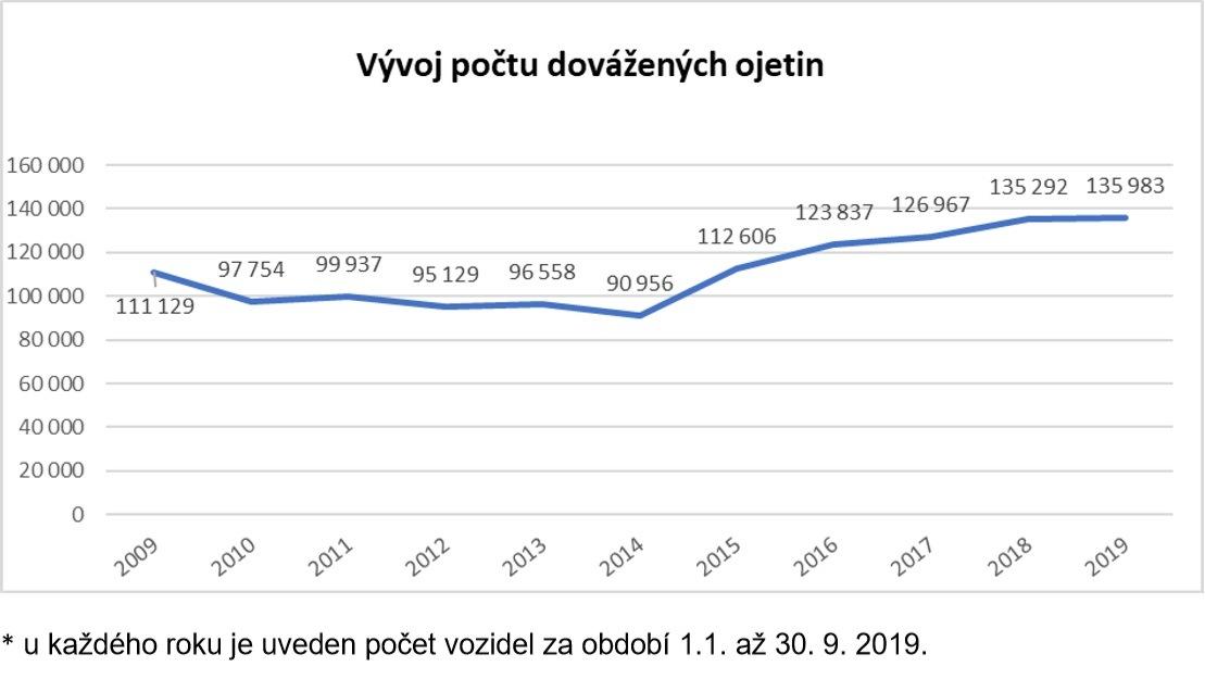 Vývoj počtu dovážených ojetin dle CEBIA