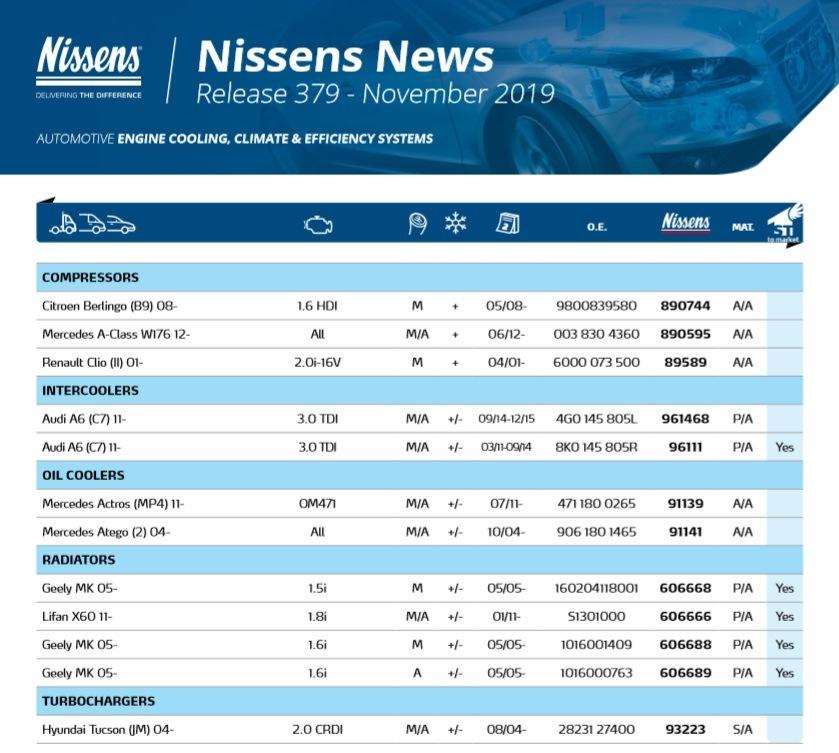 Novinky Nissens za listopad 2019