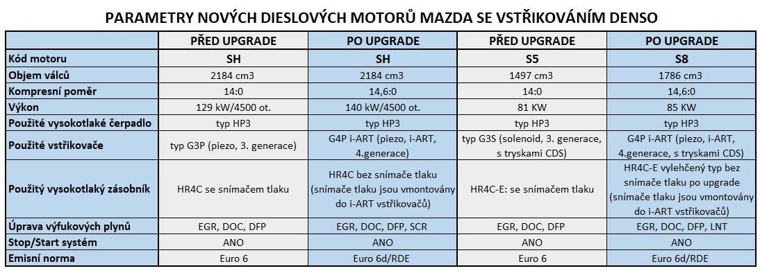 Parametry nových motorů Mazda