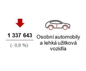 Výroba motorových vozidel dohání loňské tempo