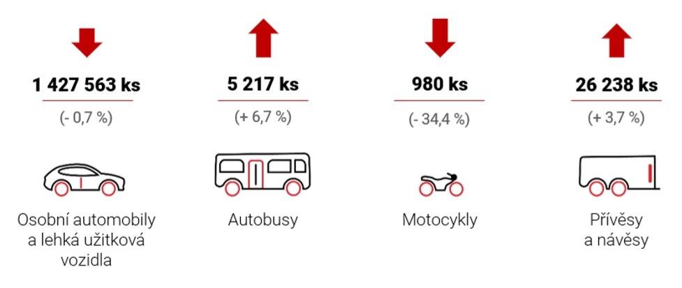 Statistika Česká republika