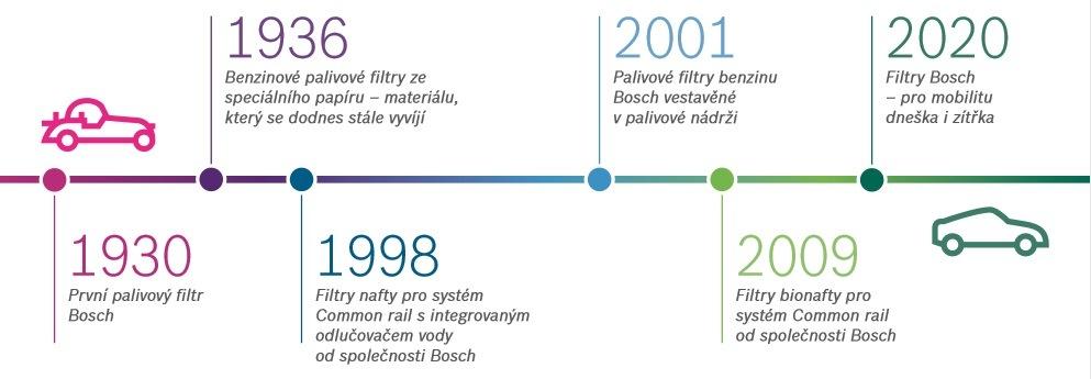 Bosch přináší palivové filtry na trh již 90 let