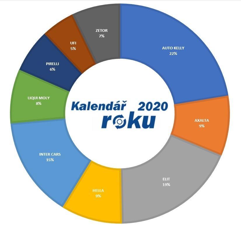 Kalendář roku 2020