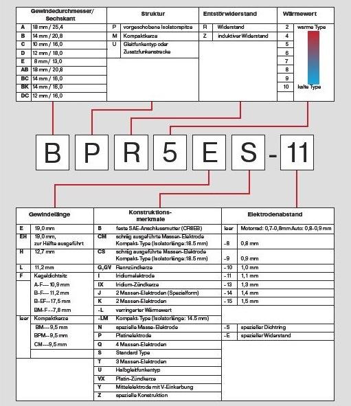 Tabulka kódování zapalovacích svíček NGK