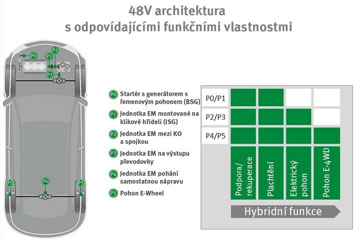 Společnost Schaeffler pracuje na systému 48V mild-hybrid