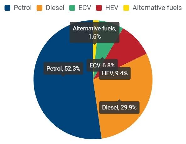 Druhy paliv nových automobilů
