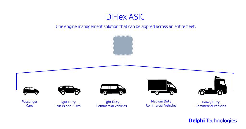Čip DIFlex ASIC od Delphi