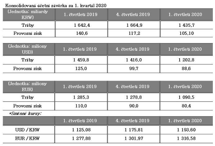 Hankook finanční výsledky za první čtvrtletí roku 2020