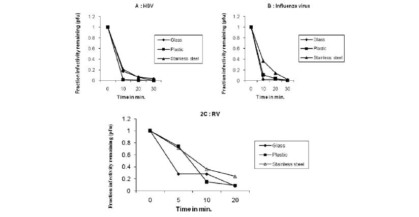 Deaktivace virů v čase