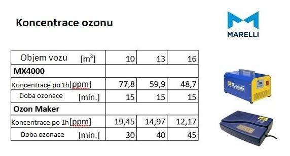 Koncentrace ozonu u ozonátorů Marelli