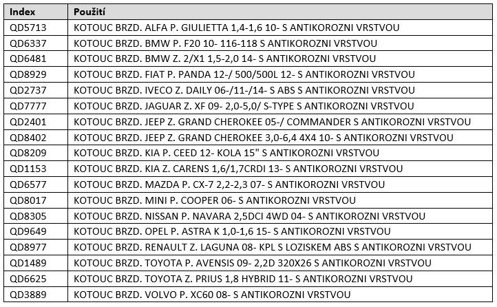 Brzdové kotouče Quaro v nabídce Auto Parts